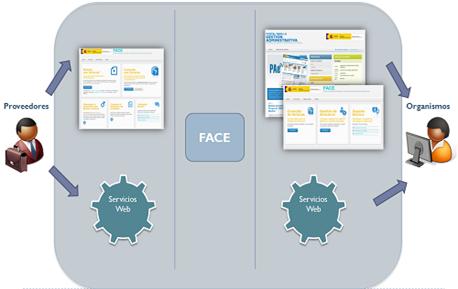 Portal sistemas facturación FACE